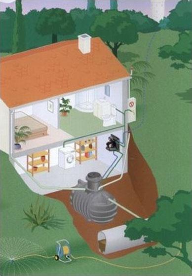 r cup ration eau de pluie traitement de l eau plomberie chauffage lebreton. Black Bedroom Furniture Sets. Home Design Ideas